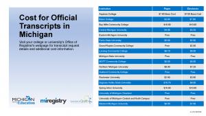 MI Transcripts Chart